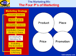 Promotional Strategies 4ps Of Marketing Strategies Product Strategies Pricing