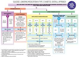 Non Insulin Diabetes Medication Chart New Easd Ada Consensus Guidelines On Managing Hyperglycaemia