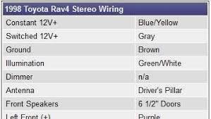 toyota stereo wiring toyota image wiring diagram 1998 toyota rav4 stereo wiring diagram jodebal com on toyota stereo wiring