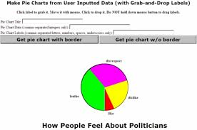 Make Pie Chart From User Inputted Data