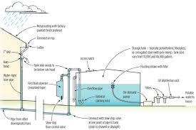 potable rainwater harvesting system schematic