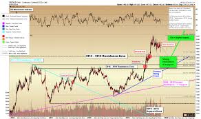Gold Price Forecast Higher Prices Following Retest Gold