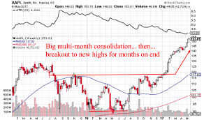 Trade Weekly Charts A Key Trend Following Tool