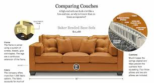 Sofa graphic Analyzing the Couch Steven Kurutz NYT 2/27/13