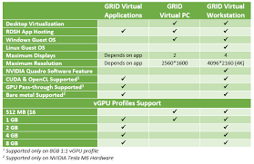 Software Licensing Model Nvidia Grid 2 0 New Pricing And Licensing Model It Thoughts