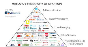 Maslow Hierarchy Of Needs Maslows Hierarchy Of Startups How Tech Wants To Meet Your