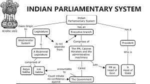Flow Chart Of Parliament Of India Flow Chart On Parliament Of India Brainly In