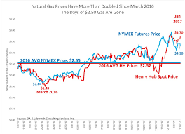 Why Cheap Natural Gas Is History Oilprice Com