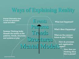 iceberg theory of thinking related keywords suggestions systems thinking iceberg model success