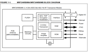 project interface and application programming the block diagram for the wifi module