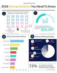 Startup Statistics Roamy Medium