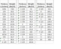 Steel Weight Chart Aluminum Sheet Aluminum Sheet Weight Chart