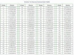 Pounds Ounces Conversion Online Charts Collection