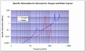 Frequency Propagation Chart Propagation Tutorial The Atmosphere