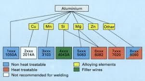 Weldability Of Materials Aluminium Alloys Twi