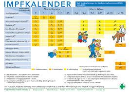 Die stiko empfiehlt die impfung jedoch nur für kinder mit vorerkrankungen. Aktuelle Stiko Empfehlungen Deutsches Grunes Kreuz Fur Gesundheit E V