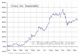 Crocs Inc Nasd Crox Seasonal Chart Equity Clock