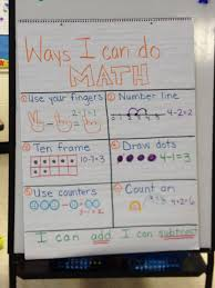Kindergarten Math Strategies Anchor Chart Addition And