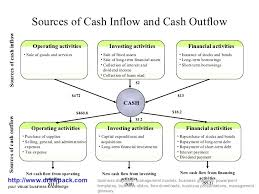 What Is Cash Outflows Cash Inflow And Cash Outflow Diagrm