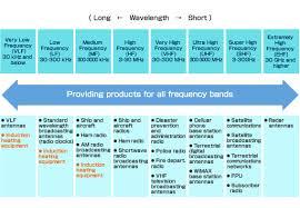 Advantages Of Dkk Company Outline About Us Denki Kogyo