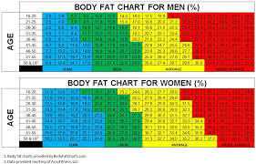 Detailed Body Fat Percentage Chart For Athletes Jackson And