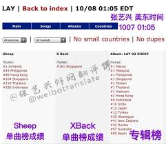 Itunes Malaysia Chart Exo Chart Records Lay Sheep Ranks No 1 On Multiple