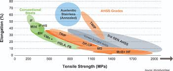Structural Steel Strength Chart Steel Definitions Worldautosteel