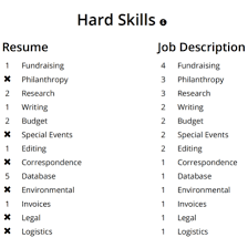 Skills For A Job Resume Classy 40 Applicant Tracking System Challenges And Solutions For Job