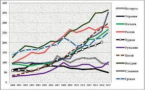 Наука в Україні Вікіпедія Величина витрат на дослідження і розробки в Україні та обраних країнах світу на душу населення в ПКС національних валют дол США 2015 року