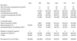 online sales business plan discount internet securities broker business plan executive