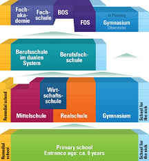 German Education System Chart Welcome The Bavarian School System