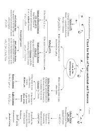 Tajweed Rules Chart Tajweed Rules Online