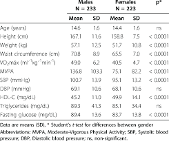 Cardiorespiratory Fitness Physical Activity And Individual