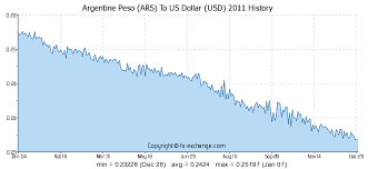 Argentine Peso To Dollar Chart Argentine Peso Ars To Us Dollar Usd History Foreign