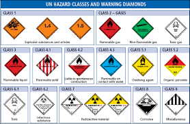 Dangerous Goods Separation Chart Transport Of Dangerous Goods In Depth Croner I