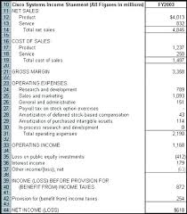 Profit And Loss Balance Sheet Template Basic Income Statement Template Excel Spreadsheet Simple