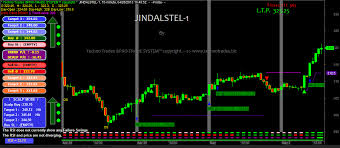 Stock Charts With Buy And Sell Signals Realtime Charting Software Buy Sell Signals Software