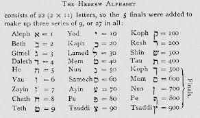 Kabbalah Birth Chart Calculator Learn Kabbalah Numerology Kabbalah Numerology