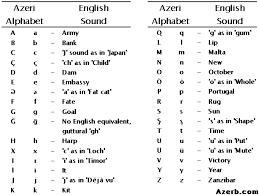 Azeri Azerbaijani English Latin Alphabet