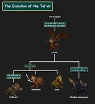 Race Origins Wowpedia Your Wiki Guide To The World Of