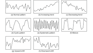 Examples Of Typical Control Chart Patterns Download
