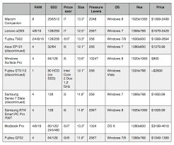Wacom Comparison Chart Table Of Tablets The Art Of Daarken