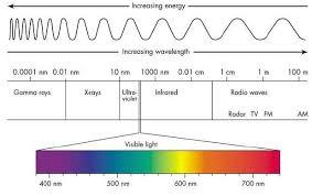 Colour Wavelength Chart Google Search