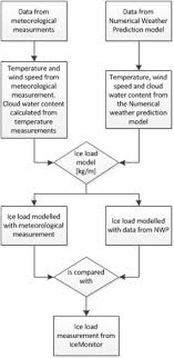 Nwp Charts Modelling Atmospheric Icing A Comparison Between Icing