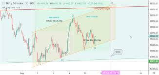 Report Of Nifty With Daily Chart And Intraday Chart