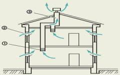 Вентиляция виды и назначение реферат ru Схема естественной вентиляции жилого помещения