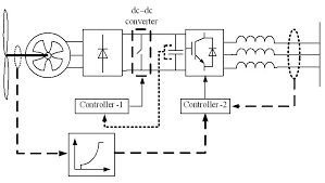 maximum power extraction from utility interfaced wind turbines figure 4 wind turbine generator