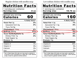 sodium content on nutrition facts labels