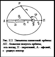 Реферат Бондарчук А В на тему Гравитационное поле Земли  Все планеты и астероиды обращаются вокруг Солнца в направлении движения Земли с запада на восток Это так называемое прямое движение
