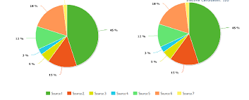 Dotnet Highcharts Pie Chart Example Charts C Mschart How Can I Create Two Pie Graphs Side